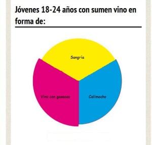 Cómo consumen vino los jóvenes. Fuente: www.paladarytomar.com