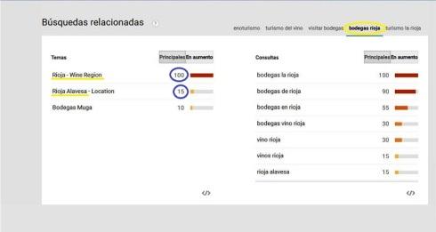 Busqueda de Bodegas Rioja en Google