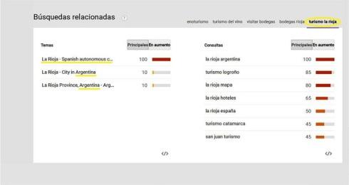 Turismo La Rioja en Google Trends
