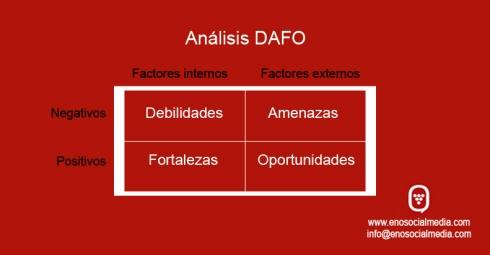 Análisis DAFO de bodega